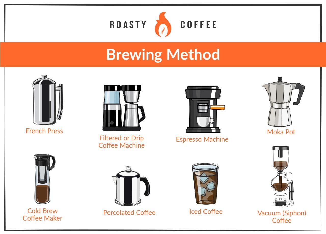 Brewing Method