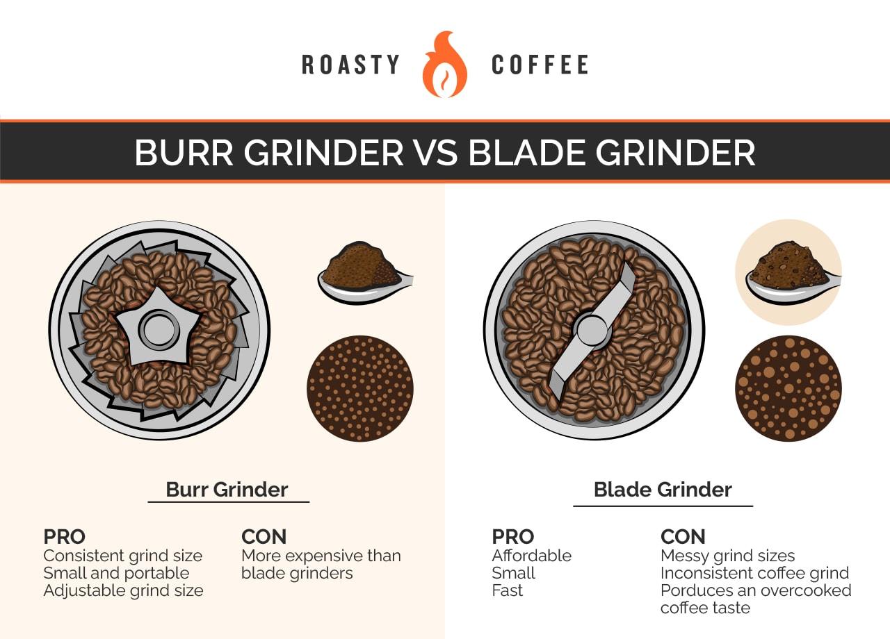 Burr Grinder vs Blade Grinder Graphic
