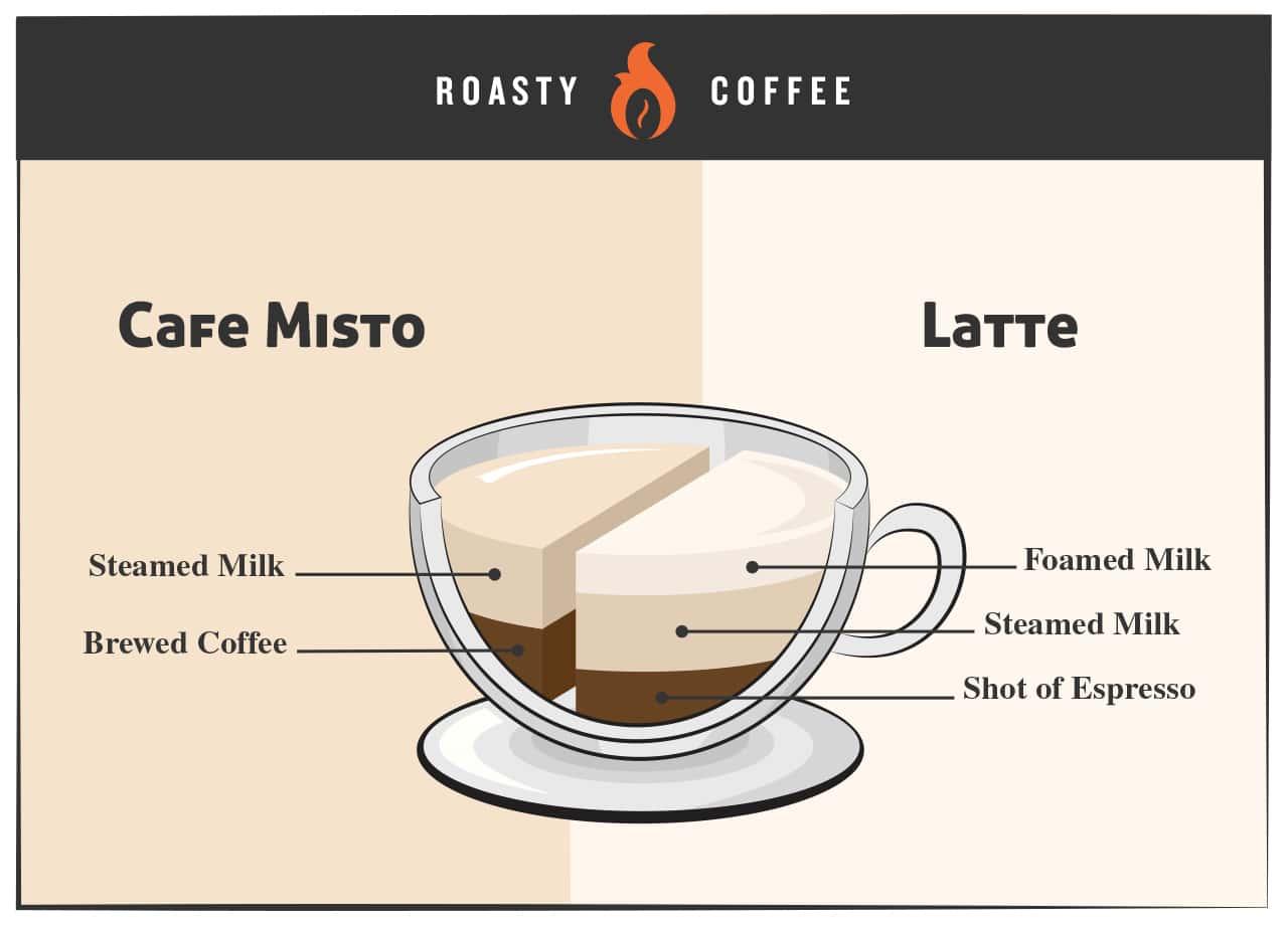 Cafe Misto vs Latte Infographic