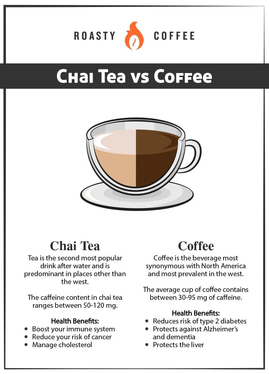 Chai Tea vs Coffee Graphic