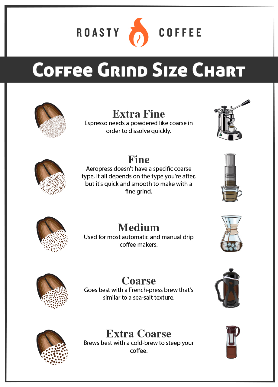 Coffee Grind Size Chart Graphic
