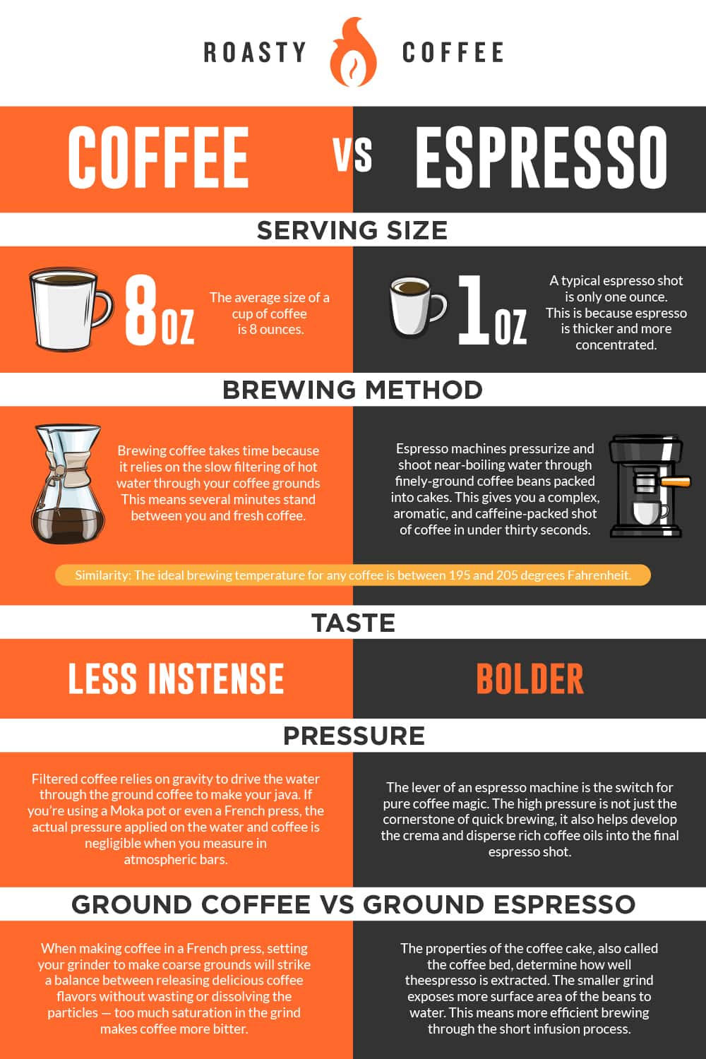 Coffee vs Espresso Infographic