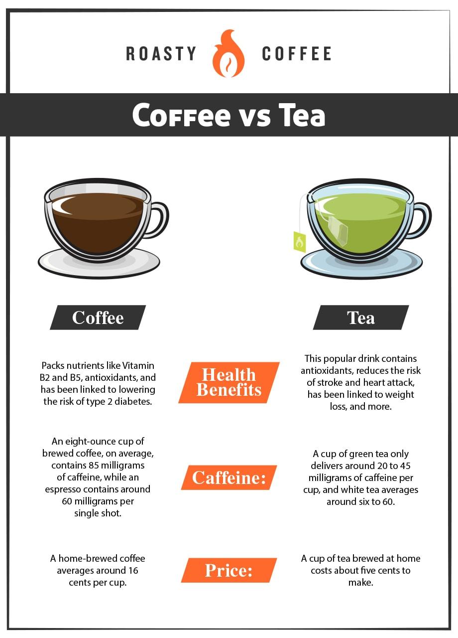 Coffee vs Tea Graphic