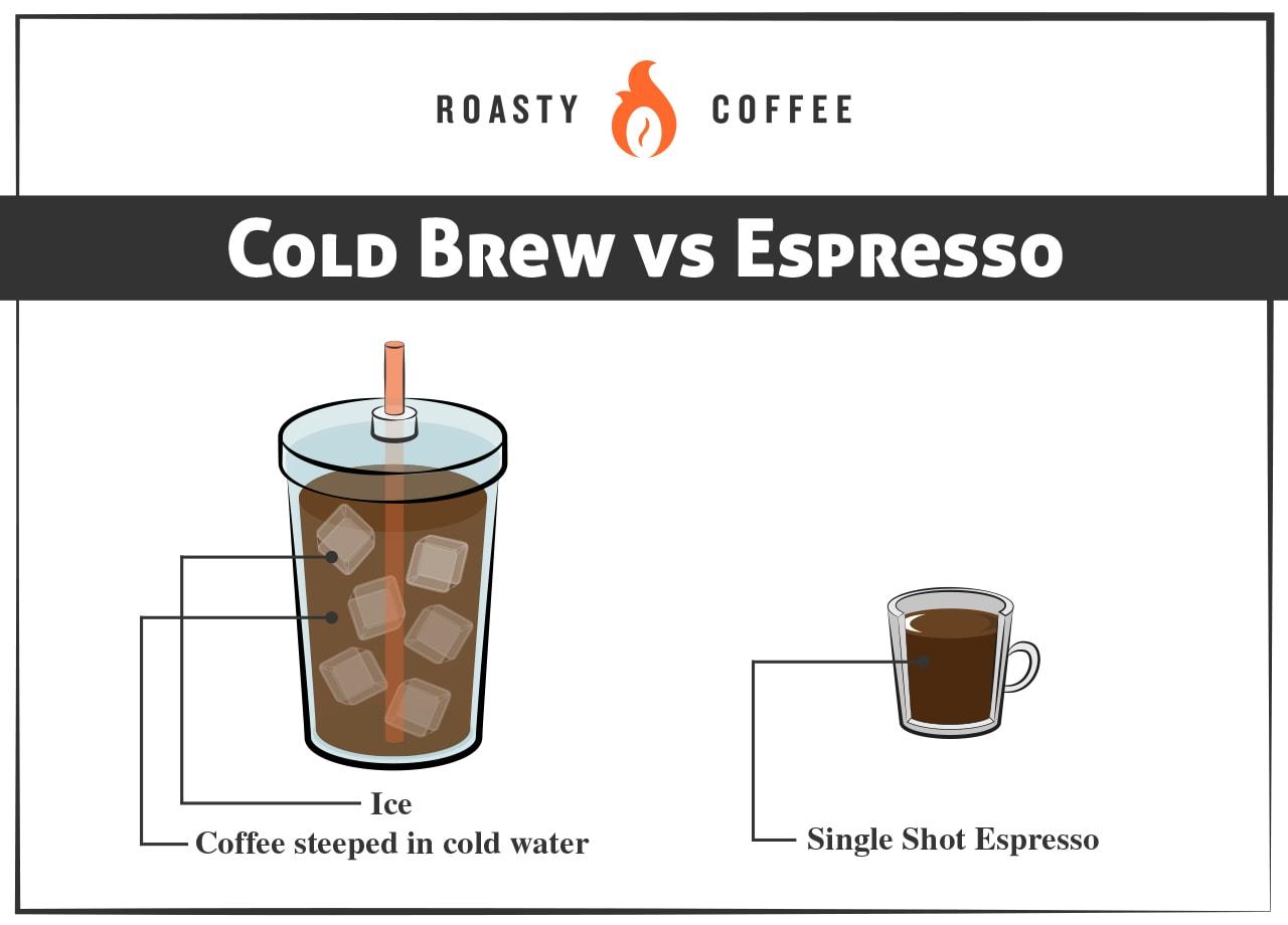 Cold Brew vs Espresso Graphic