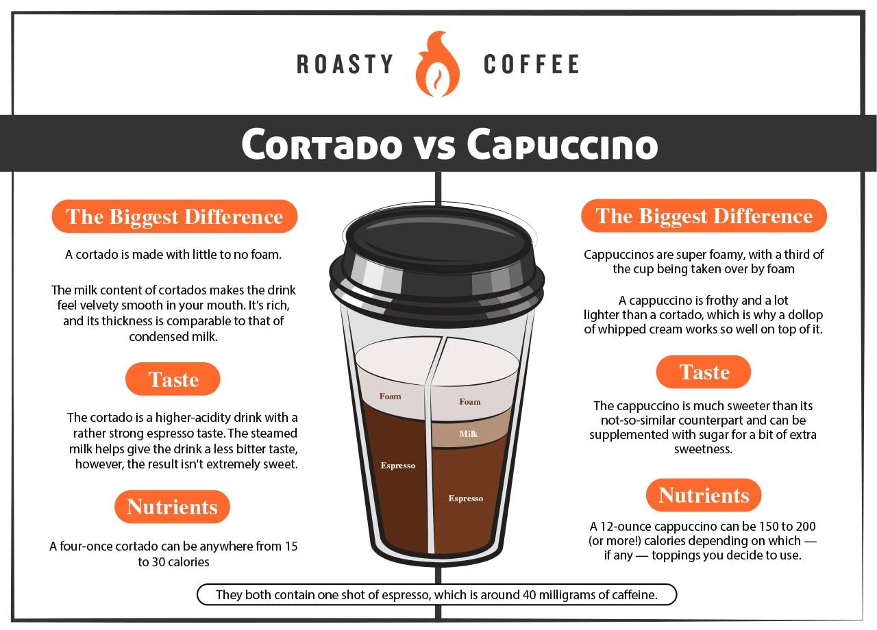 Cortado vs Cappuccino Graphic