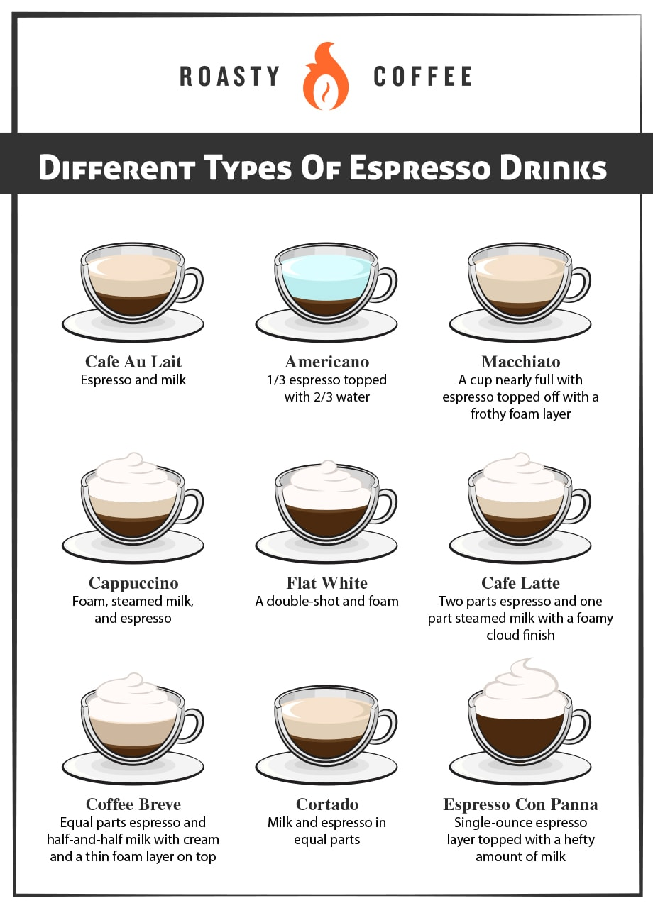 Different Types Of Espresso Drinks Graphic