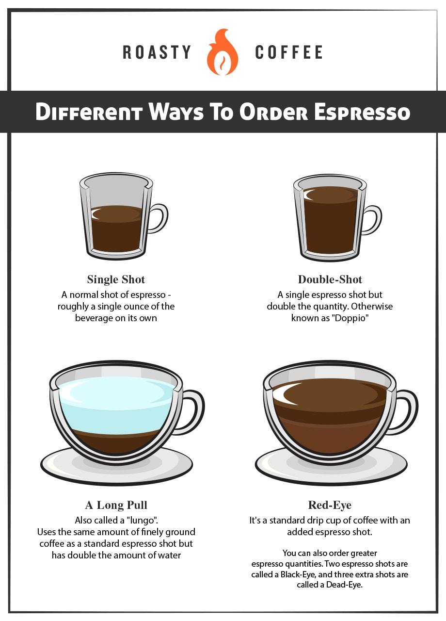 Different Ways To Order Espresso Graphic