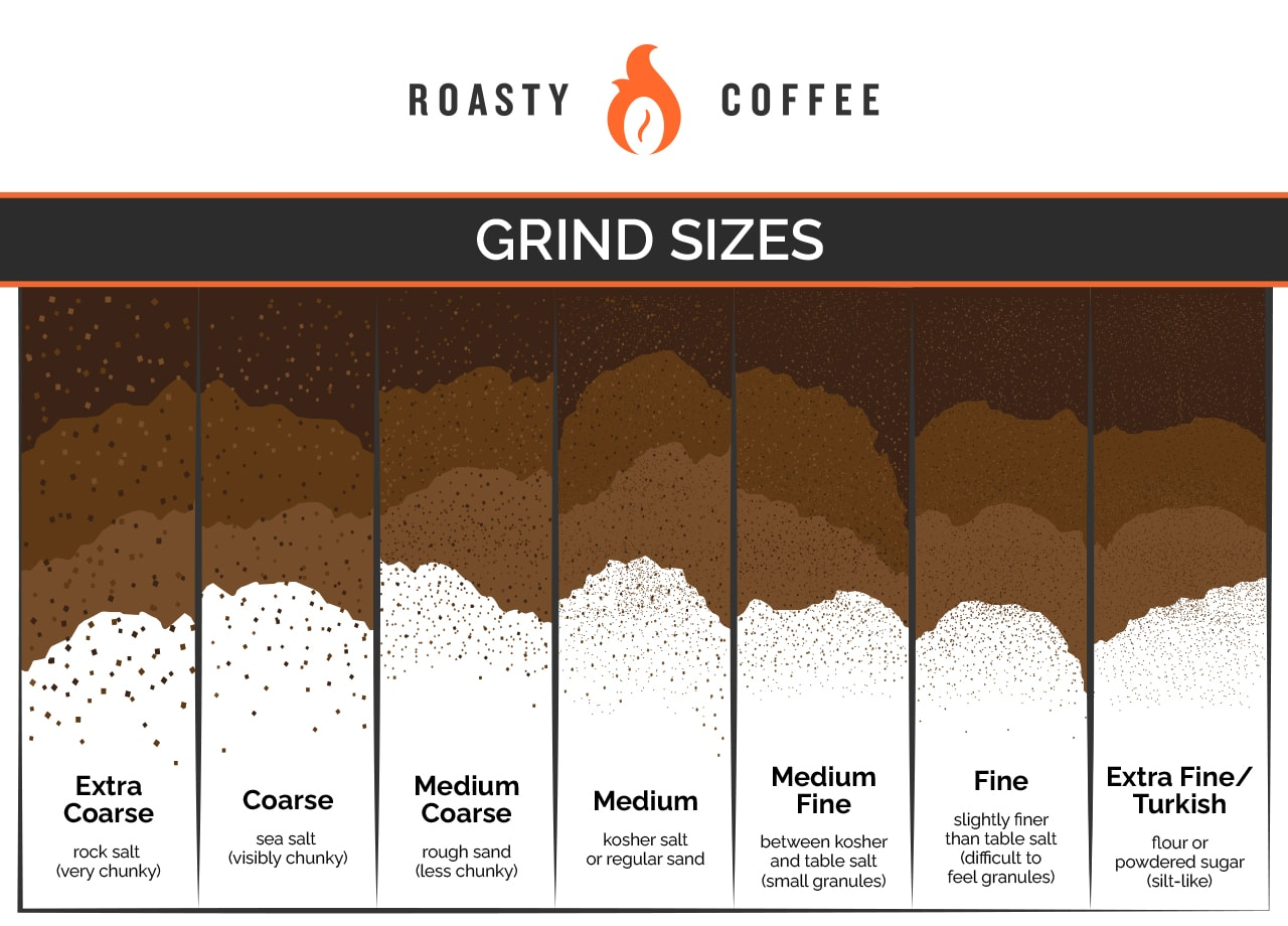 Grind Sizes Infographic