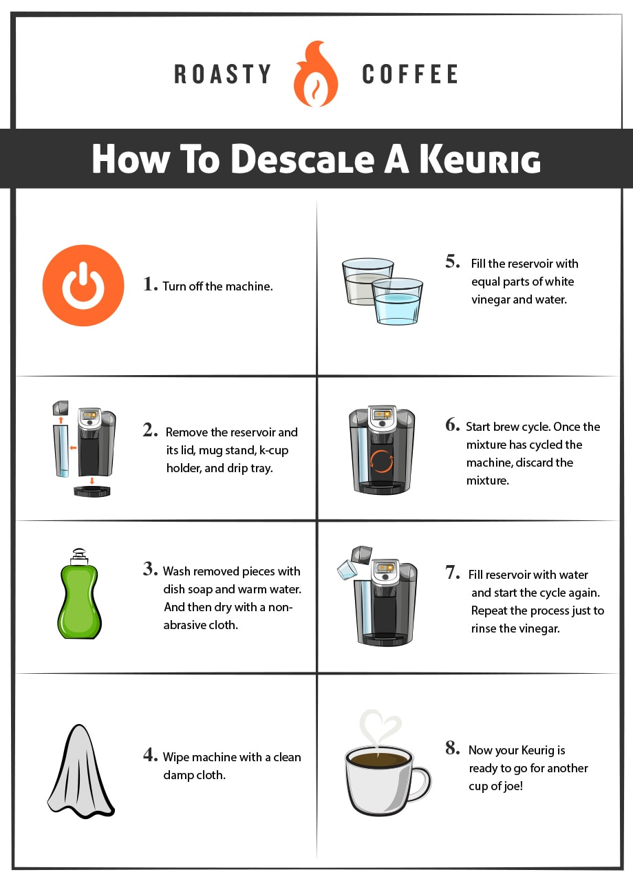 How To Descale A Keurig