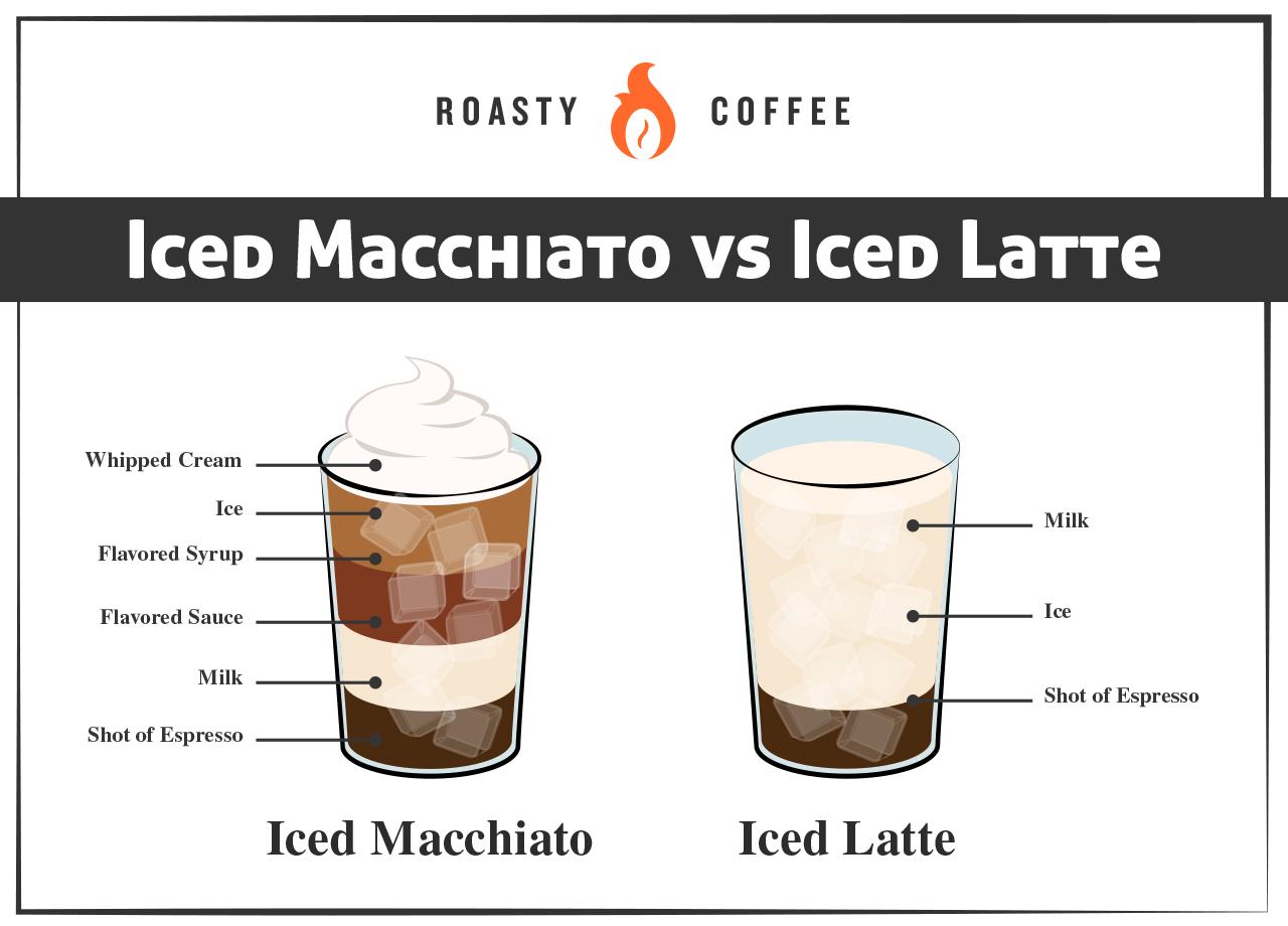 Iced Macchiato vs Iced Latte Graphic
