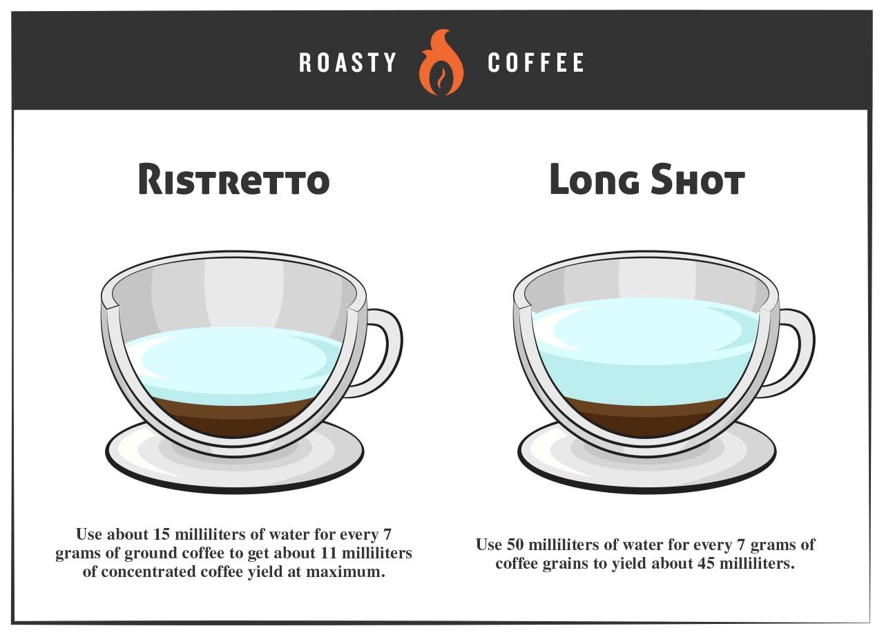 Ristretto vs Long Shot Infographic