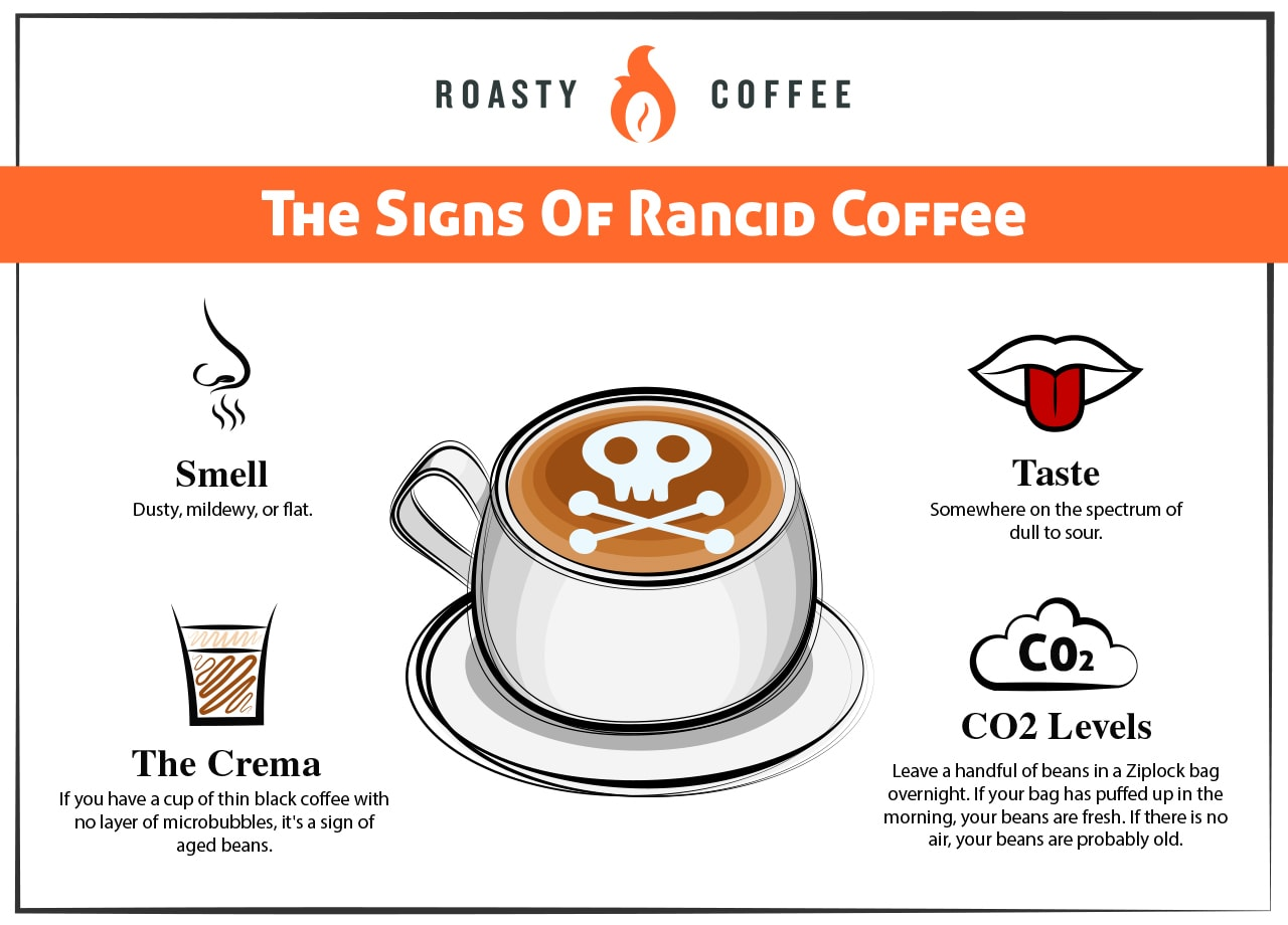 The Signs Of Rancid Coffee Graphic
