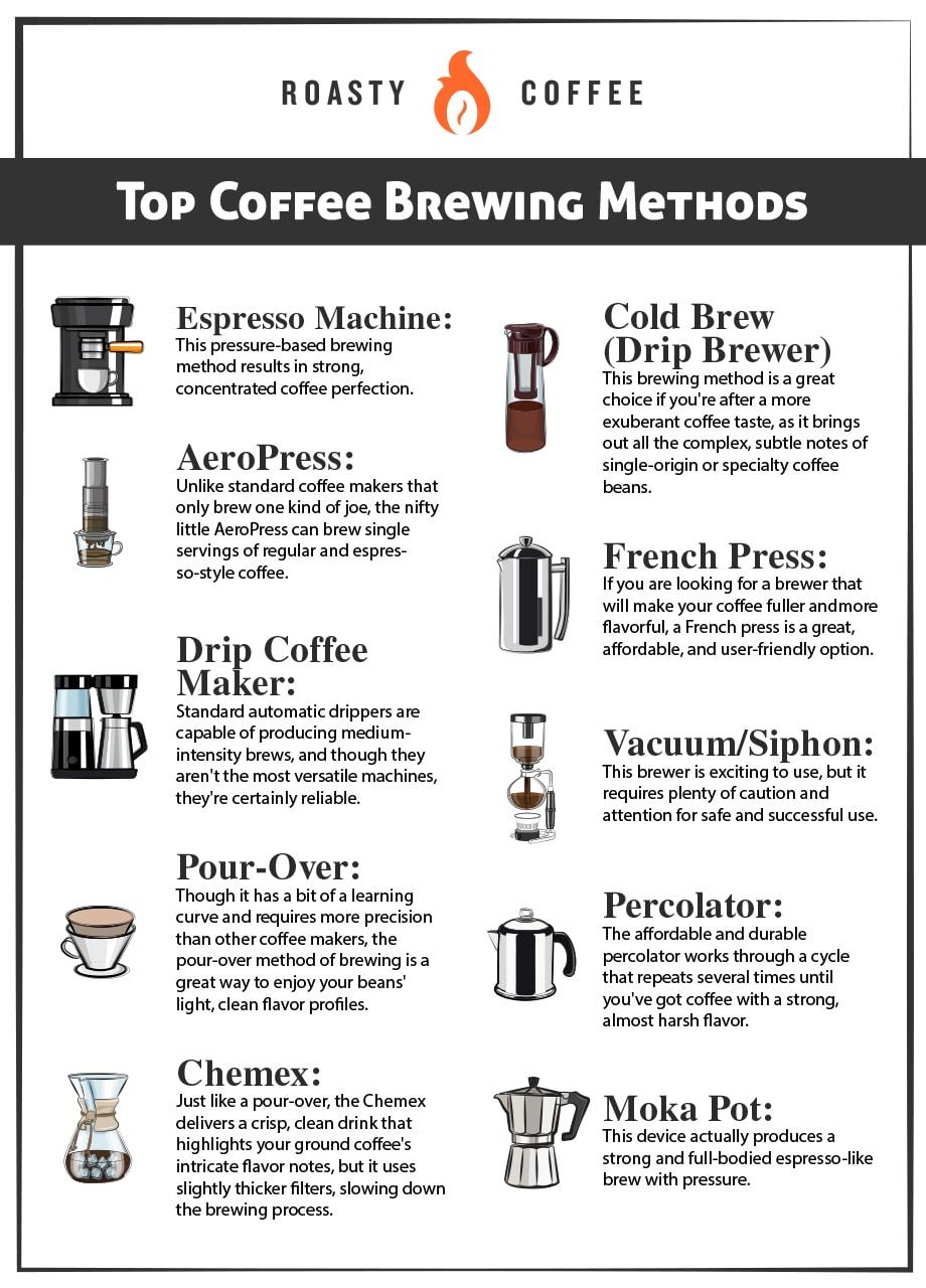 Top Coffee Brewing Methods