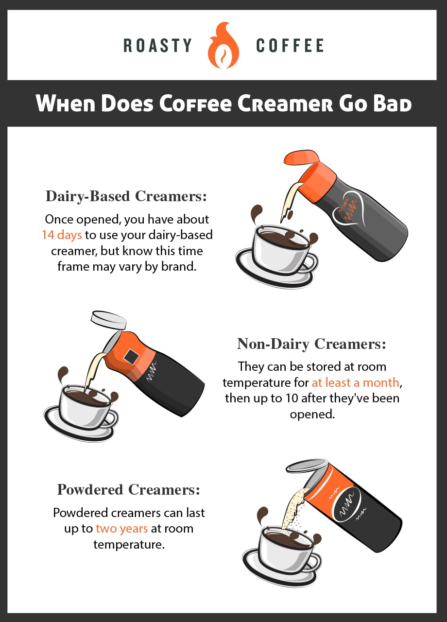 When Does Coffee Creamer Go Bad Infographic