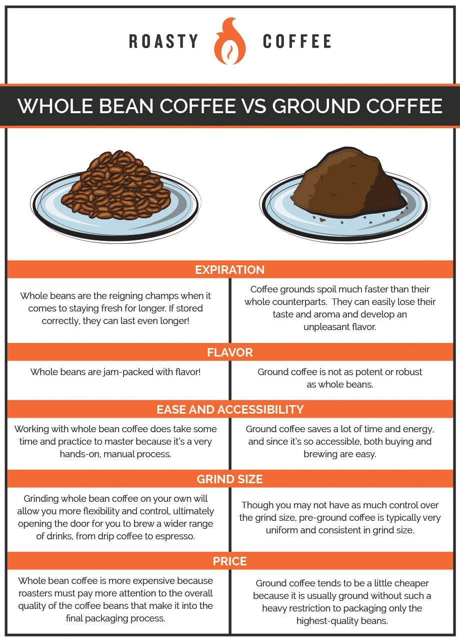 Whole Bean Coffee vs Ground Coffee Infographic