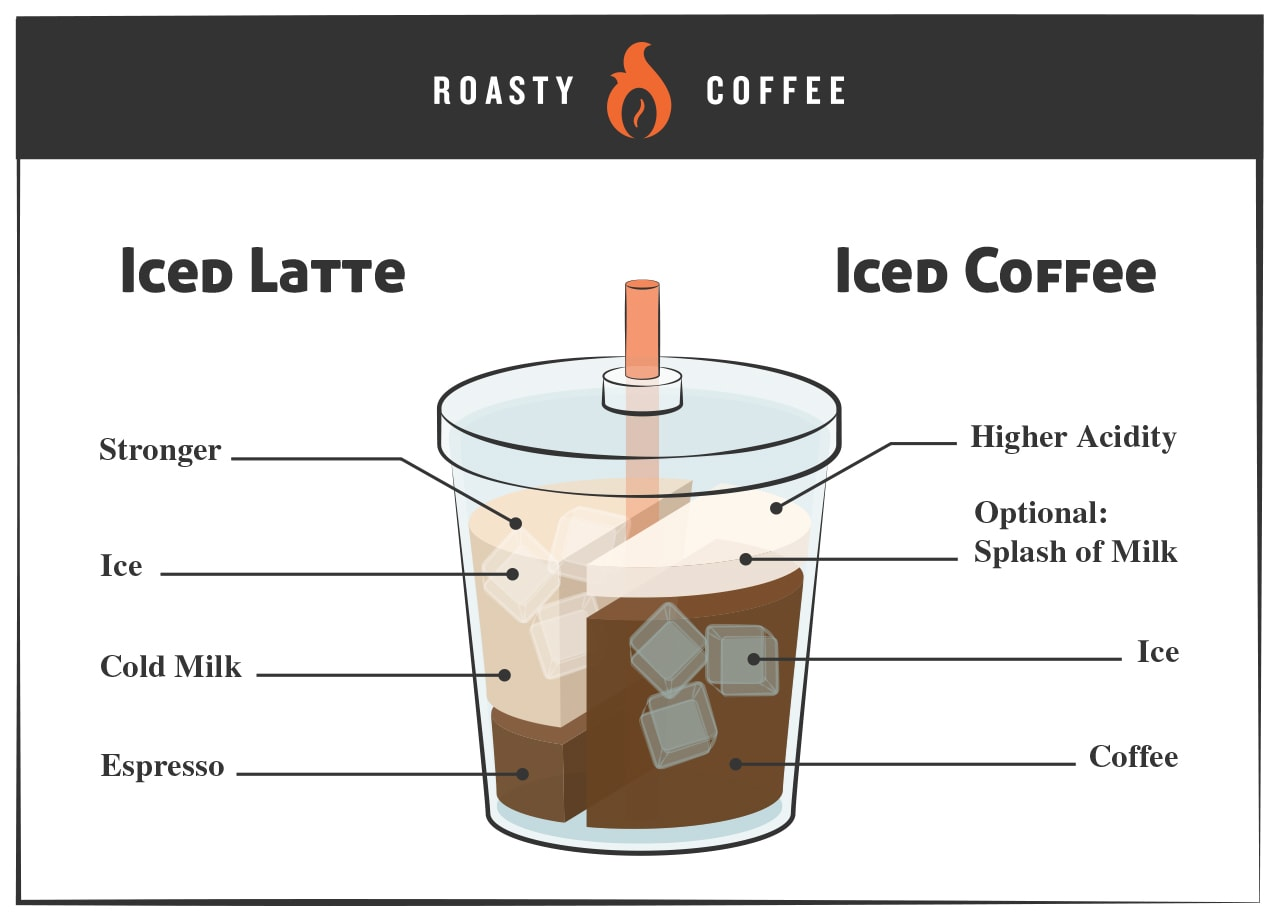 iced latte and iced coffee Graphic