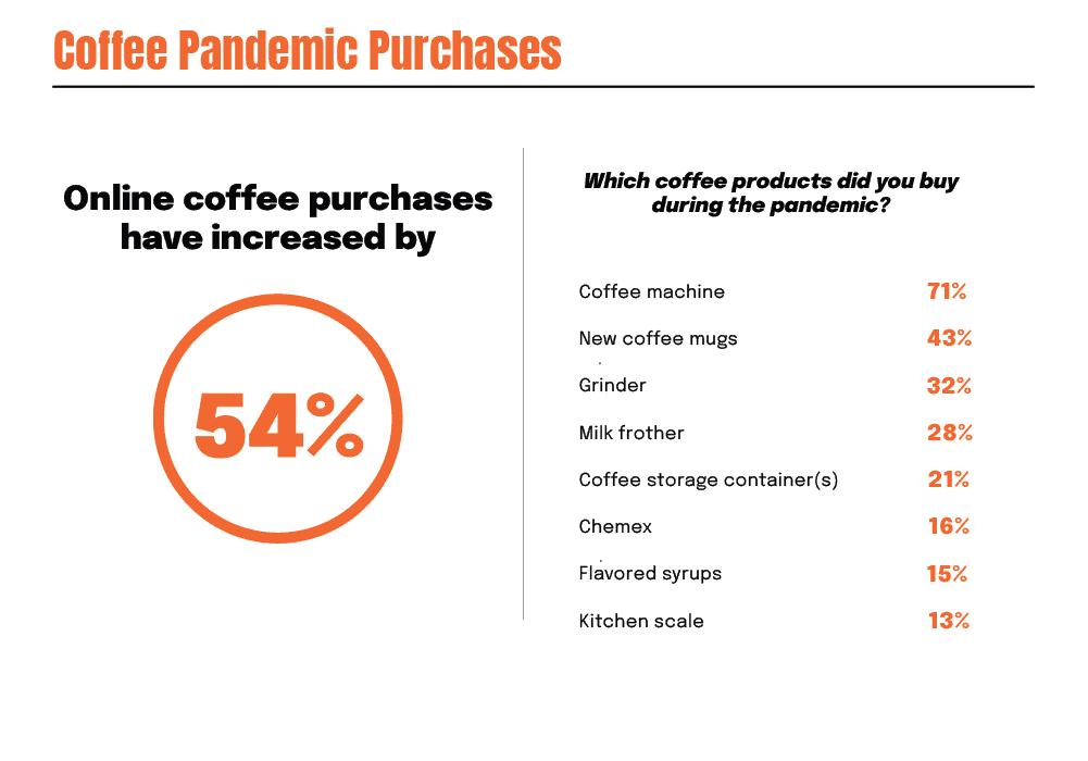 Coffee Pandemic Stats